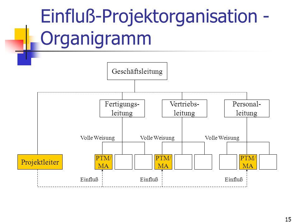 15 Einfluß-Projektorganisation - Organigramm Geschäftsleitung Projektleiter Fertigungs- leitung Vertriebs- leitung Personal- leitung PTM/ MA PTM/ MA P