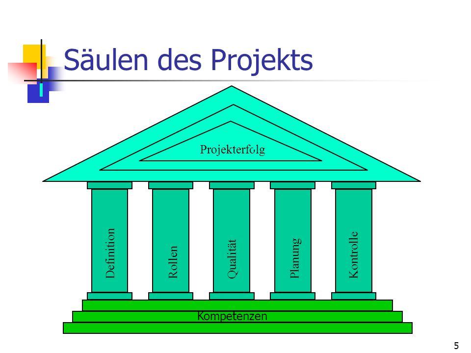 5 Säulen des Projekts Projekterfolg Planung Kompetenzen Kontrolle Qualität RollenDefinition