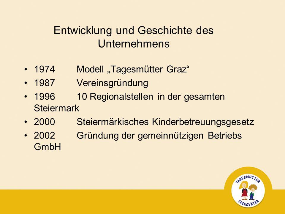Entwicklung und Geschichte des Unternehmens 1974Modell Tagesmütter Graz 1987 Vereinsgründung 1996 10 Regionalstellen in der gesamten Steiermark 2000 Steiermärkisches Kinderbetreuungsgesetz 2002 Gründung der gemeinnützigen Betriebs GmbH