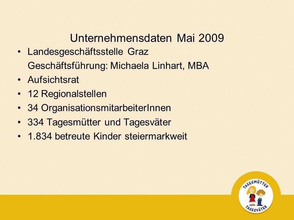 Unternehmensdaten Mai 2009 Landesgeschäftsstelle Graz Geschäftsführung: Michaela Linhart, MBA Aufsichtsrat 12 Regionalstellen 34 OrganisationsmitarbeiterInnen 334 Tagesmütter und Tagesväter 1.834 betreute Kinder steiermarkweit