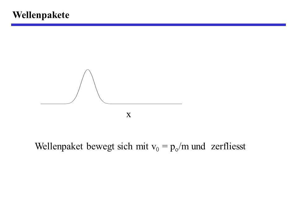Wellenpakete x Wellenpaket bewegt sich mit v 0 = p o /m und zerfliesst