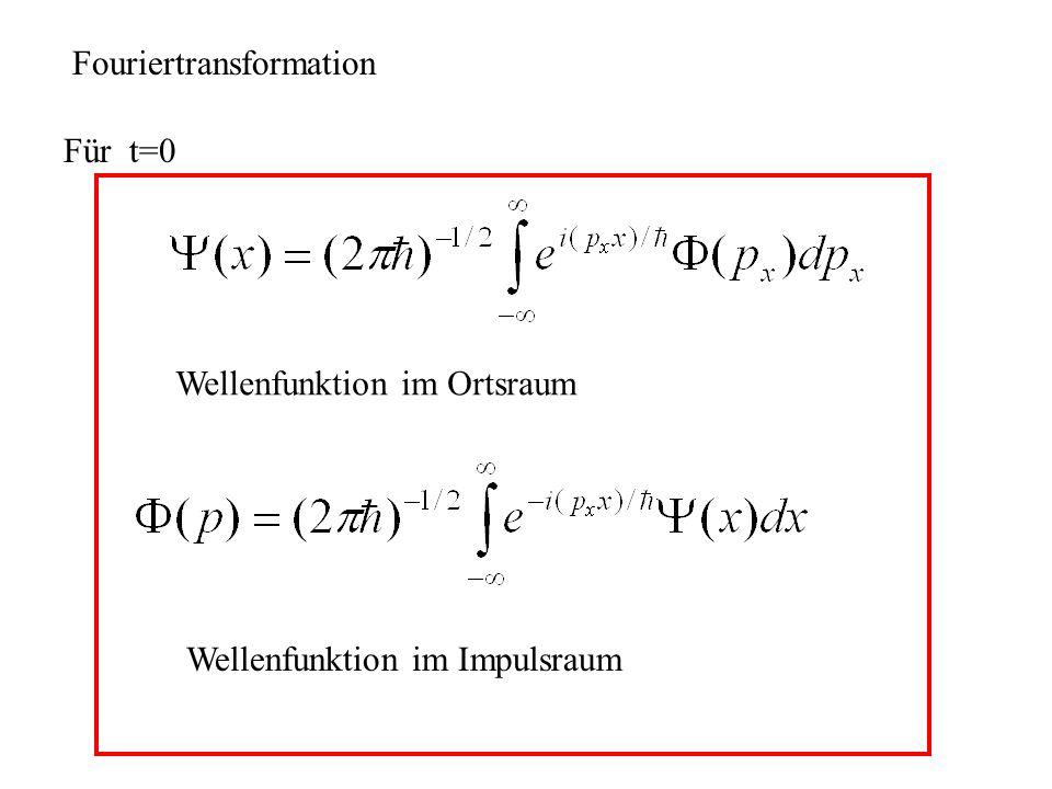 Gaußsches Wellenpaket Fouriertransformation Breite des Wellenpakets, p x /2