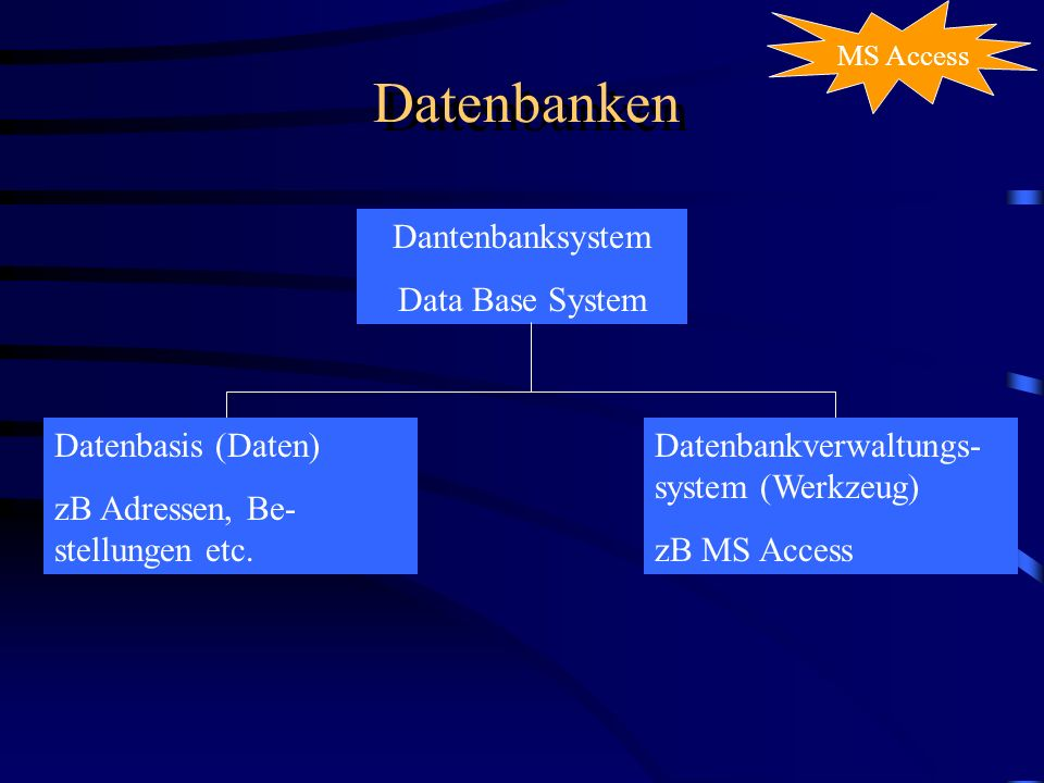 Datenbanken Dantenbanksystem Data Base System Datenbasis (Daten) zB Adressen, Be- stellungen etc. Datenbankverwaltungs- system (Werkzeug) zB MS Access