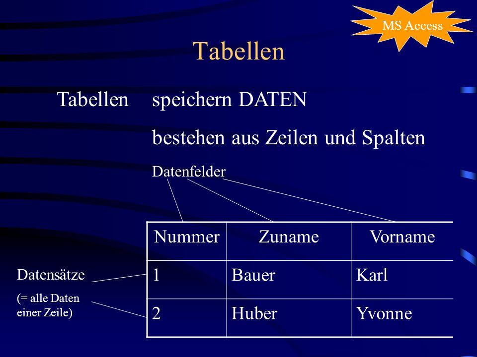 Tabellen MS Access Tabellenspeichern DATEN bestehen aus Zeilen und Spalten NummerZunameVorname 1BauerKarl 2HuberYvonne Datensätze (= alle Daten einer Zeile) Datenfelder