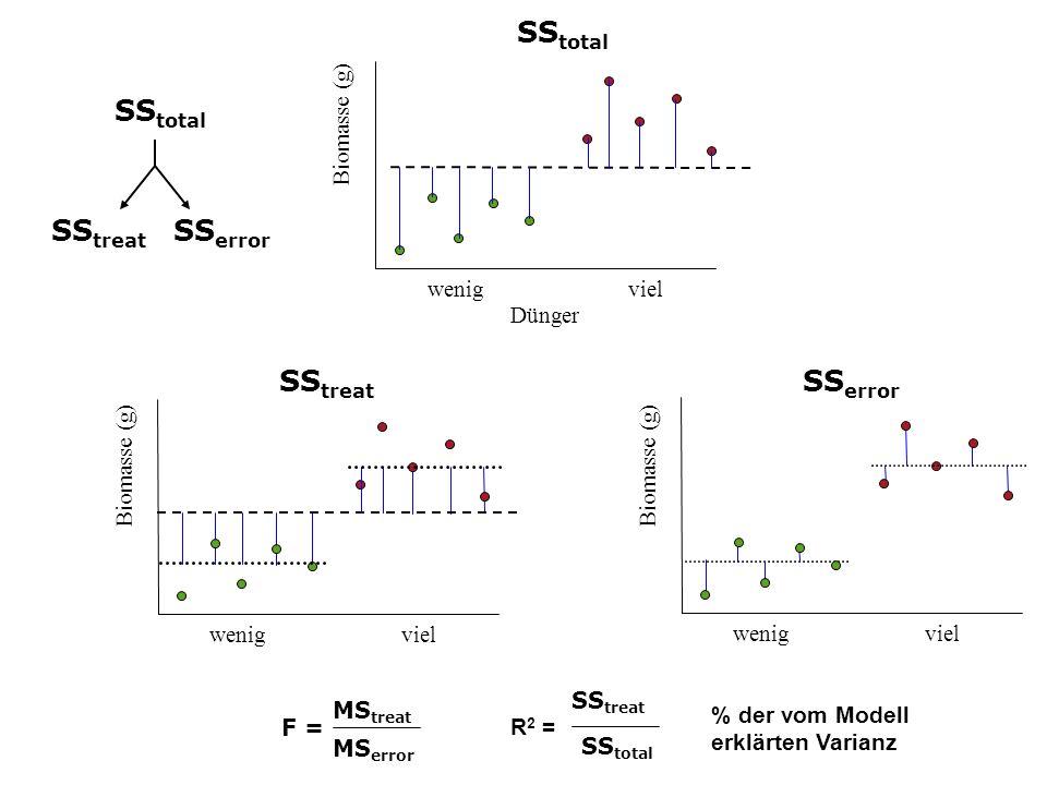 Biomasse (g) wenig viel Biomasse (g) Dünger wenig viel Biomasse (g) wenig viel SS total SS treat SS error SS total SS treat SS error MS treat MS error