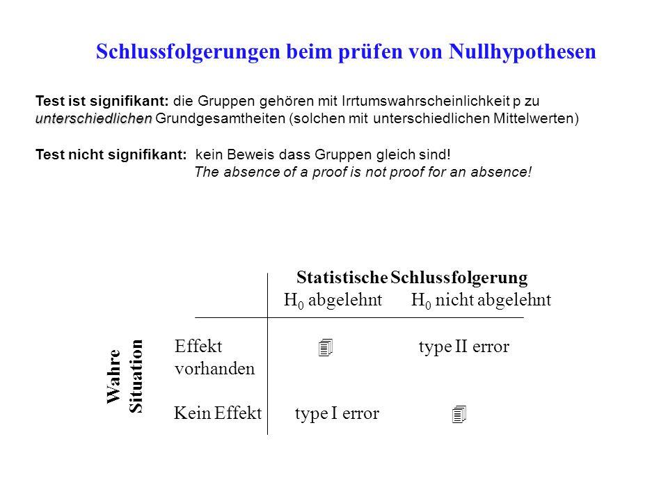 Schlussfolgerungen beim prüfen von Nullhypothesen Wahre Situation Statistische Schlussfolgerung H 0 abgelehnt H 0 nicht abgelehnt Effekt vorhanden Kei