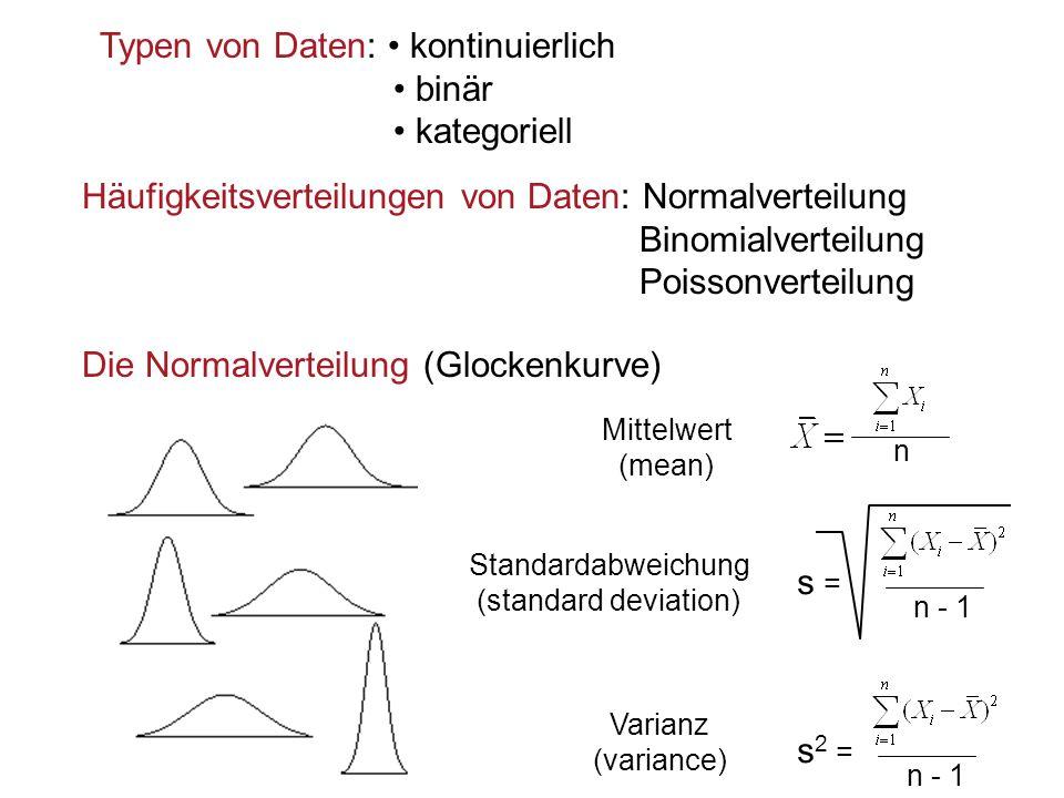 Typen von Daten: kontinuierlich binär kategoriell Häufigkeitsverteilungen von Daten: Normalverteilung Binomialverteilung Poissonverteilung Varianz (va