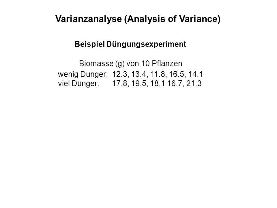 Varianzanalyse (Analysis of Variance) Beispiel Düngungsexperiment wenig Dünger: 12.3, 13.4, 11.8, 16.5, 14.1 viel Dünger: 17.8, 19.5, 18,1 16.7, 21.3