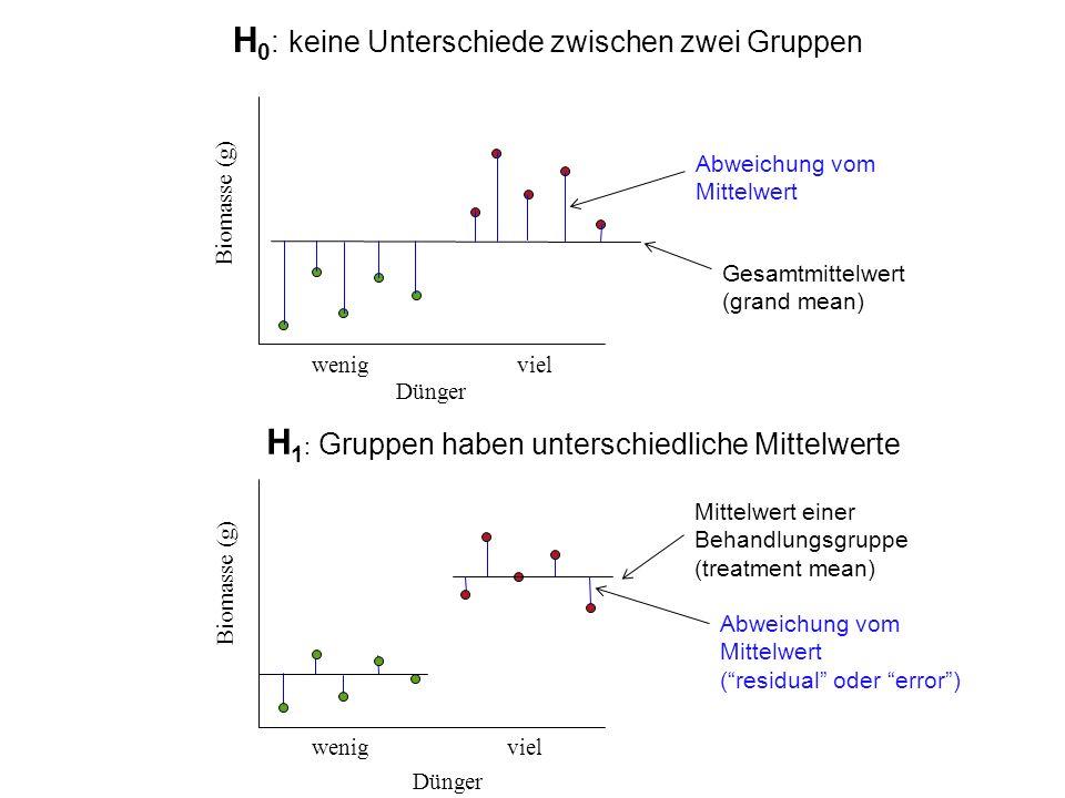 Biomasse (g) Dünger wenig viel Gesamtmittelwert (grand mean) Abweichung vom Mittelwert (residual oder error) H 0 : keine Unterschiede zwischen zwei Gr