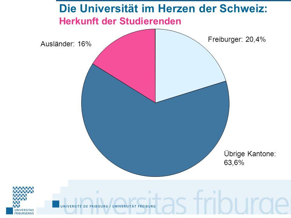 Freiburger: 20,4% Übrige Kantone: 63,6% Ausländer: 16% Die Universität im Herzen der Schweiz: Herkunft der Studierenden