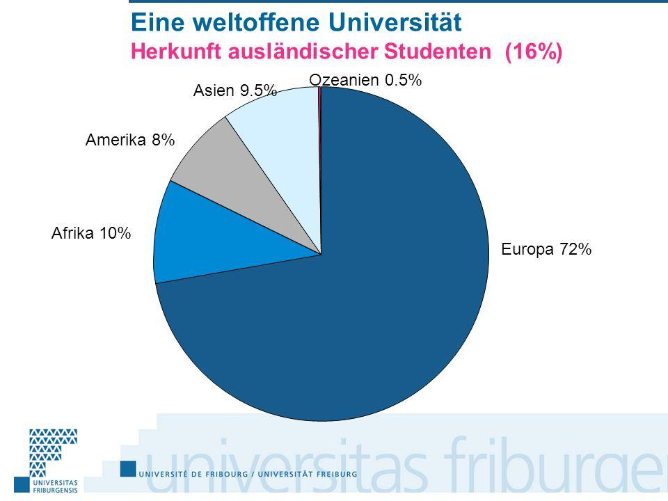 Eine weltoffene Universität Herkunft ausländischer Studenten (16%) Europa 72% Afrika 10% Amerika 8% Asien 9.5% Ozeanien 0.5%
