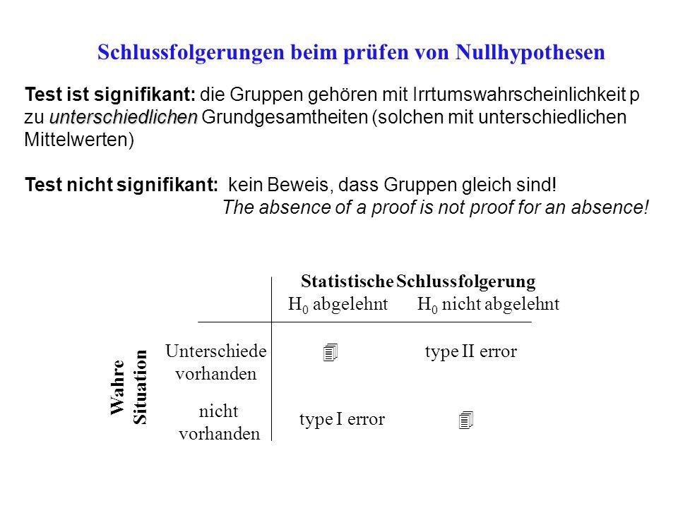 Schlussfolgerungen beim prüfen von Nullhypothesen Wahre Situation Statistische Schlussfolgerung H 0 abgelehnt H 0 nicht abgelehnt Unterschiede vorhand