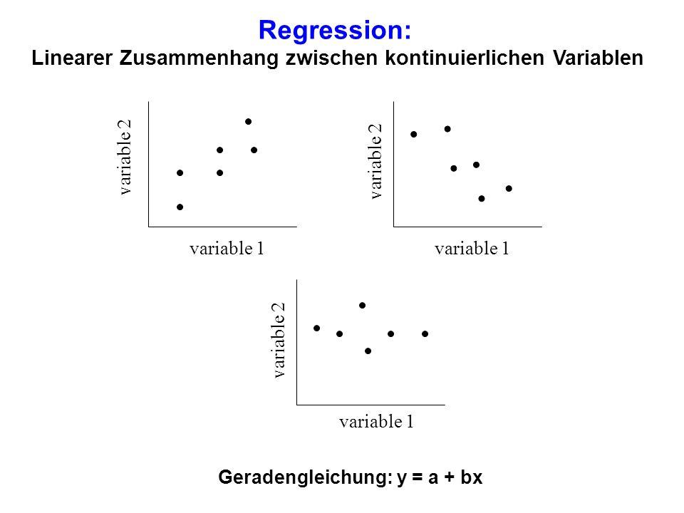 Regression: Linearer Zusammenhang zwischen kontinuierlichen Variablen variable 1 variable 2 Geradengleichung: y = a + bx