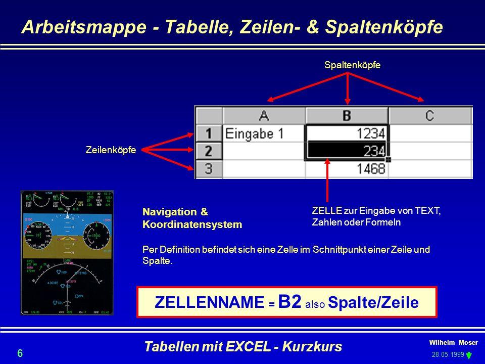 Wilhelm Moser 28.05.1999 Tabellen mit EXCEL - Kurzkurs 6 Arbeitsmappe - Tabelle, Zeilen- & Spaltenköpfe Zeilenköpfe Spaltenköpfe ZELLE zur Eingabe von