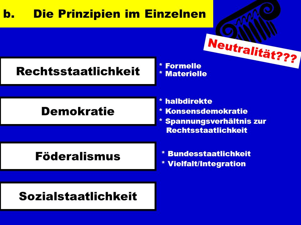 b.Die Prinzipien im Einzelnen Rechtsstaatlichkeit Demokratie Föderalismus Sozialstaatlichkeit Neutralität??? * Formelle * Materielle * Bundesstaatlich