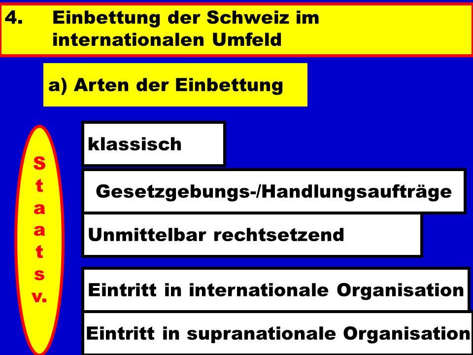 4. Einbettung der Schweiz im internationalen Umfeld a) Arten der Einbettung klassisch Gesetzgebungs-/Handlungsaufträge Unmittelbar rechtsetzend Eintri