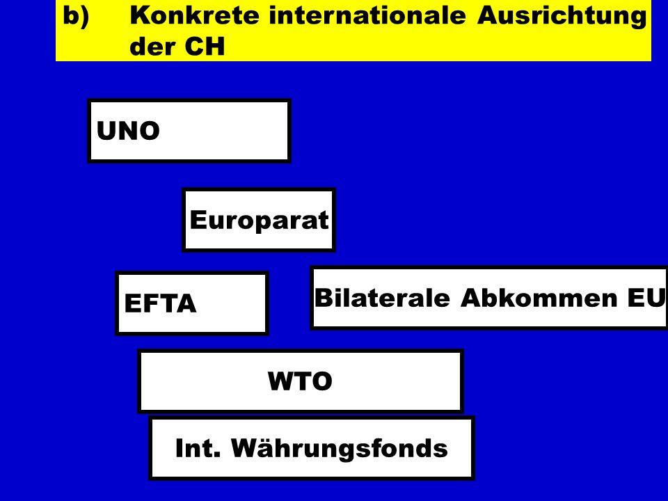 b) Konkrete internationale Ausrichtung der CH UNO Europarat EFTA Bilaterale Abkommen EU WTO Int. Währungsfonds