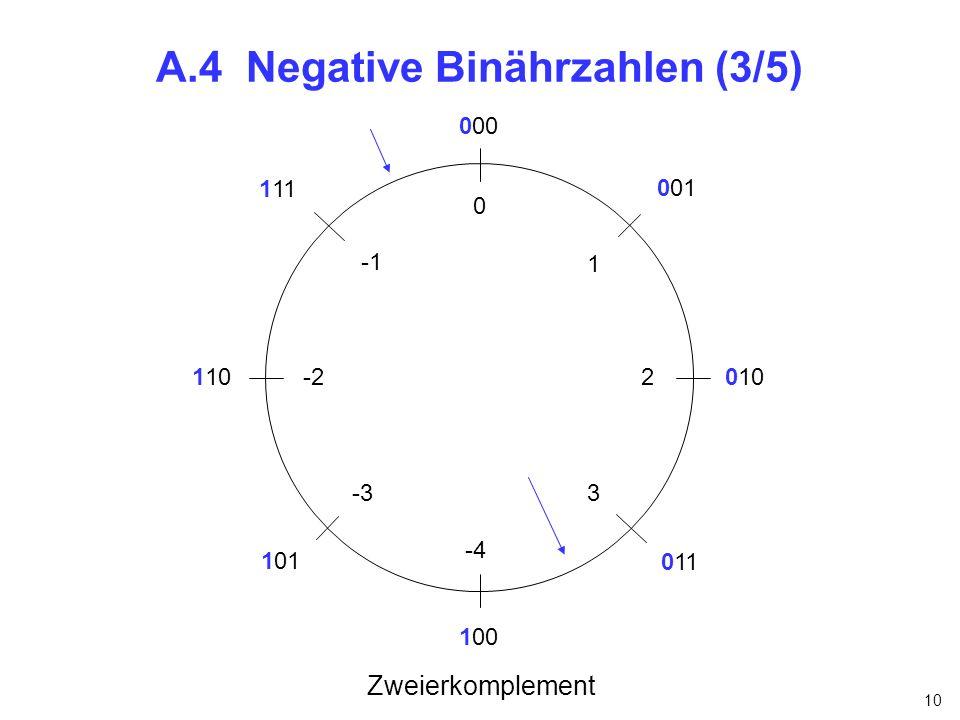 10 A.4 Negative Binährzahlen (3/5) 0 1 2 3 Zweierkomplement 000 100 001 101 110 111 010 011 -4 -2 -3