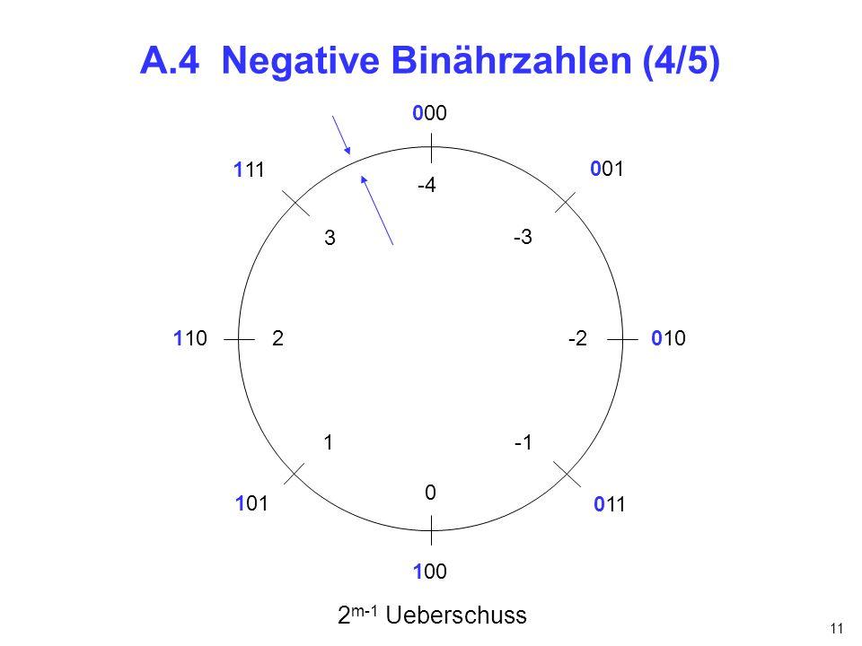 11 A.4 Negative Binährzahlen (4/5) -4 -3 -2 2 m-1 Ueberschuss 000 100 001 101 110 111 010 011 0 3 2 1