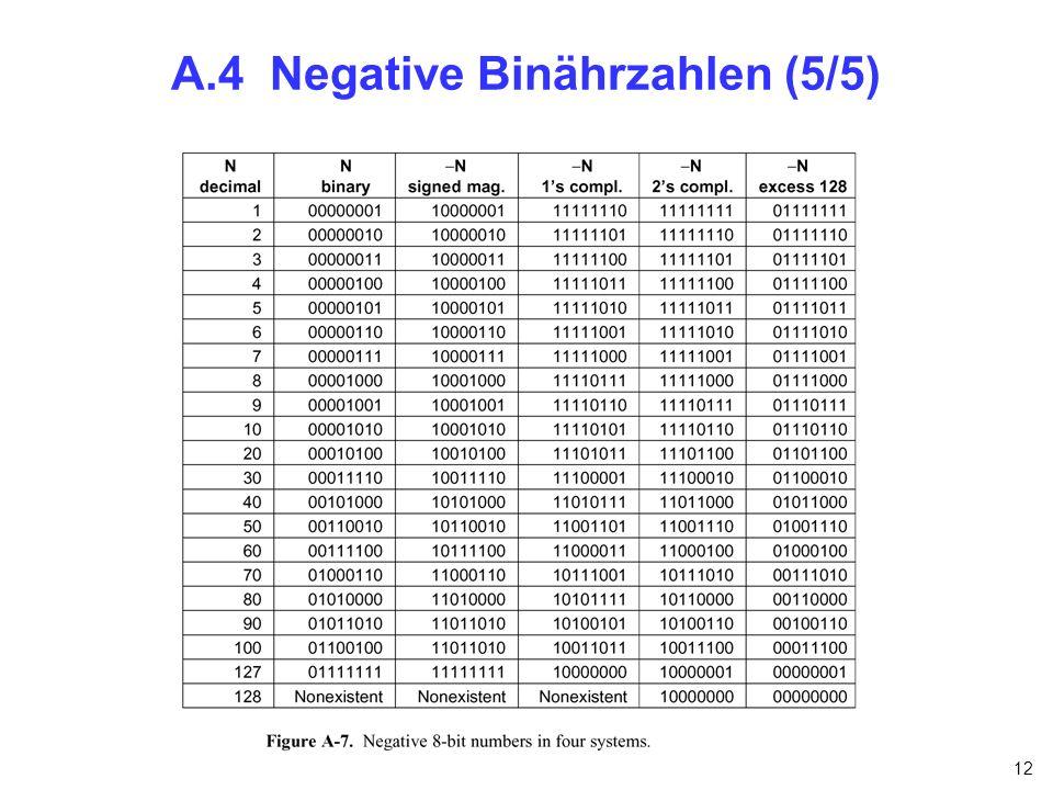 12 A.4 Negative Binährzahlen (5/5)