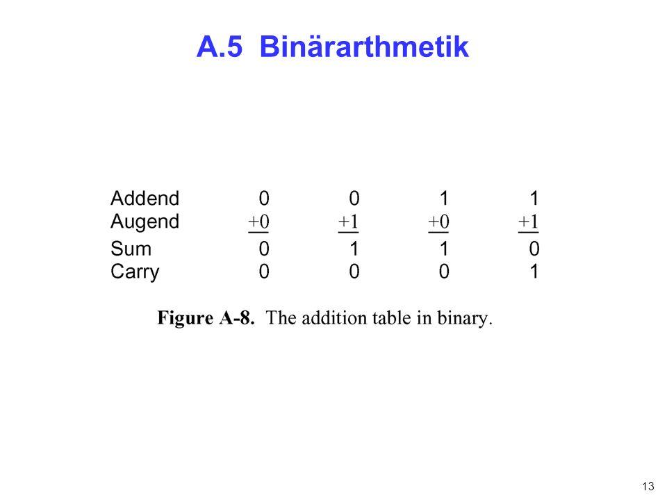 13 A.5 Binärarthmetik
