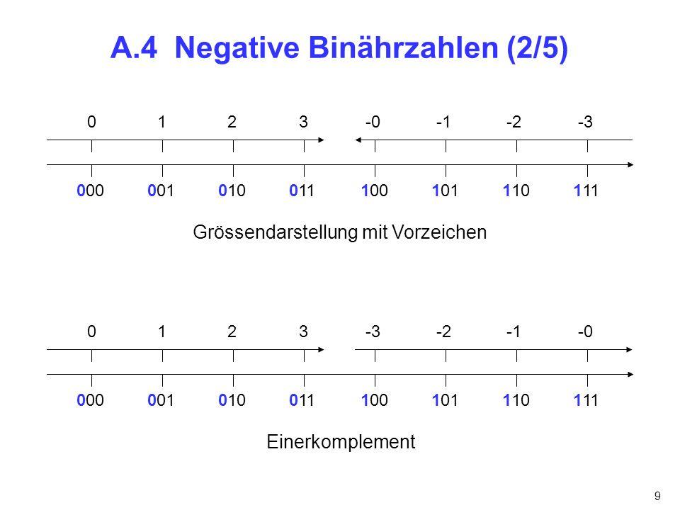 9 A.4 Negative Binährzahlen (2/5) Grössendarstellung mit Vorzeichen 0123 000100001101110111010011 -0-2-3 Einerkomplement 0123 000100001101110111010011 -3-2-0