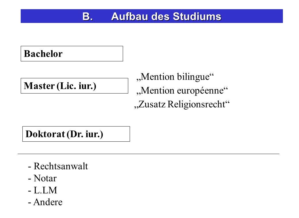Bachelor Master (Lic. iur.) - Rechtsanwalt - Notar - L.LM - Andere Doktorat (Dr. iur.) Mention bilingue Mention européenne Zusatz Religionsrecht B.Auf