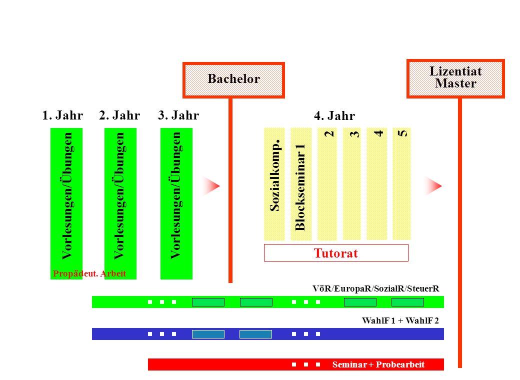 PFLICHTFÄCHER IuR I IuR II IuR III - Einführung in das Recht - Öffentliches Recht I - Grundlagen PrivatR (inkl.