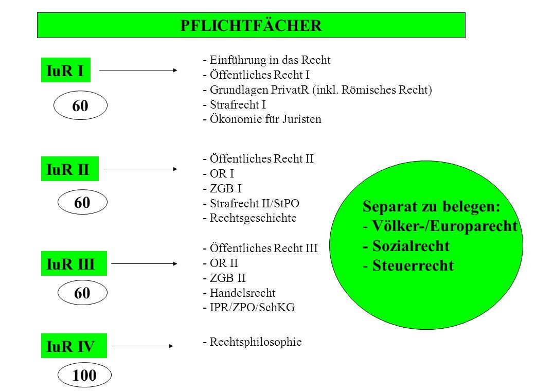 PFLICHTFÄCHER IuR I IuR II IuR III - Einführung in das Recht - Öffentliches Recht I - Grundlagen PrivatR (inkl. Römisches Recht) - Strafrecht I - Ökon