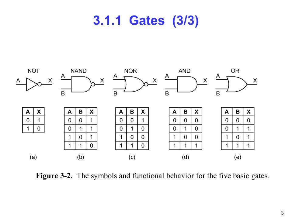 4 3.1.2 Boolesche Algebra Beispiel: Mehrheitsfunktion M = f(A,B,C) Drei Darstellungen – Wahrheitstabelle – Kompakte Wahrheitstabelle: – M = ABC + ABC + ABC + ABC – Schaltung Definition M = 0 falls die Mehrheit der Eingänge 0 ist; sonst ist M = 1.