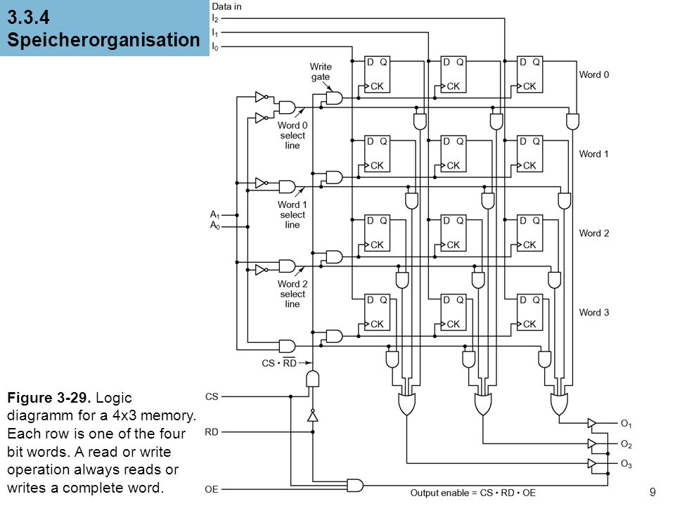 9 3.3.4 Speicherorganisation Figure 3-29. Logic diagramm for a 4x3 memory. Each row is one of the four bit words. A read or write operation always rea