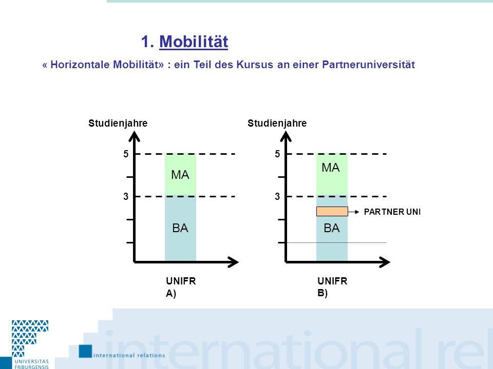 MA BA 3 5 UNIFR BA 3 5 UNIFR PARTNER UNI Studienjahre A) B) MA 1.Mobilität « Horizontale Mobilität» : ein Teil des Kursus an einer Partneruniversität