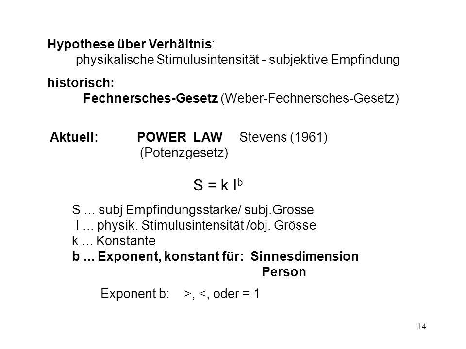15 Beispiel: obj. Geldbetrag - subj.Wert W = a G b mit a=1 und b=0.5: W = G.5 ( x 0.5 = x )