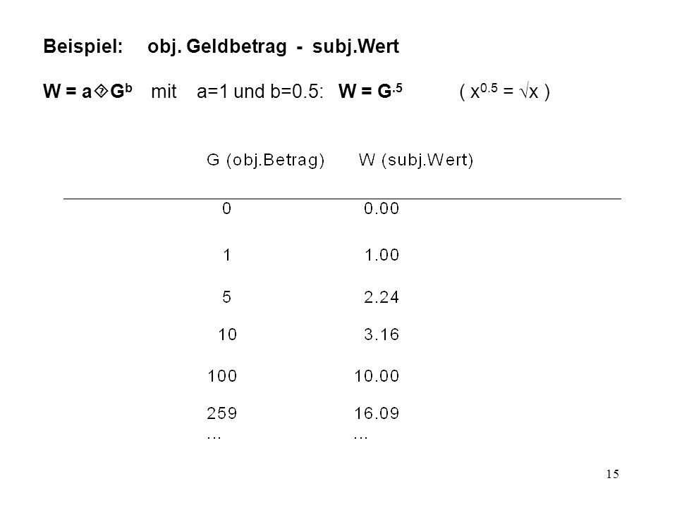16 Berechnung von b aus bekannten objektiven und subjektiven Werten