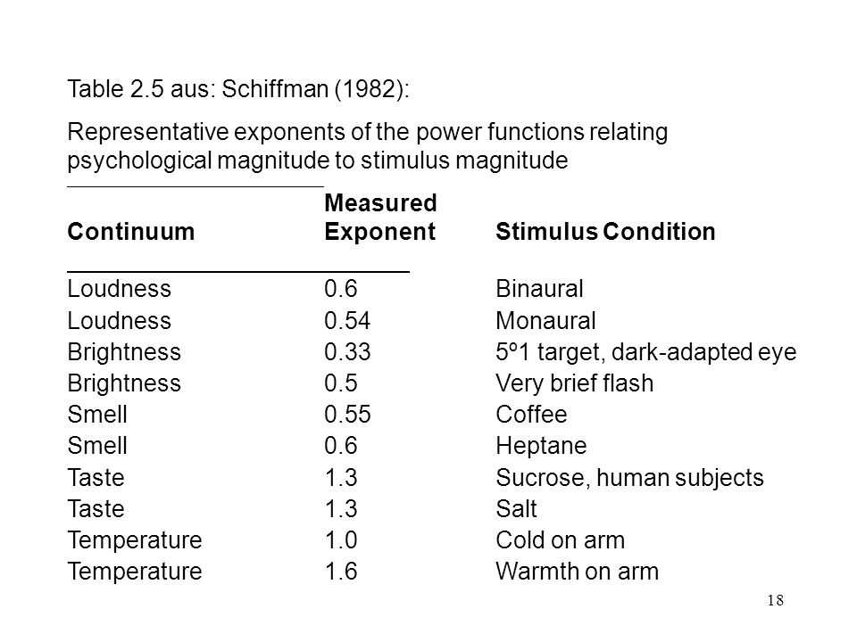18 Table 2.5 aus: Schiffman (1982): Representative exponents of the power functions relating psychological magnitude to stimulus magnitude Measured Co