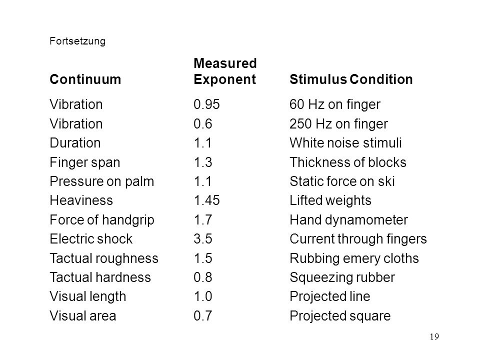 19 Fortsetzung Measured Continuum Exponent Stimulus Condition Vibration0.9560 Hz on finger Vibration0.6250 Hz on finger Duration1.1White noise stimuli