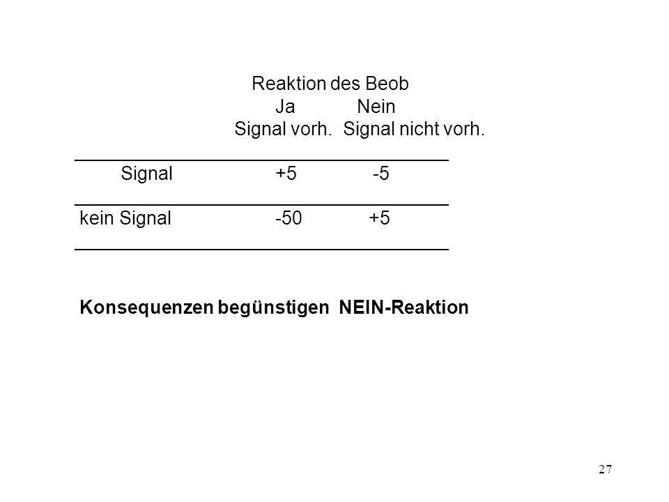 28 Generell: Ergebnisse der Signalentdeckungstheorie gut bestätigt: Wahrsch für Signaldetektion (d.h.