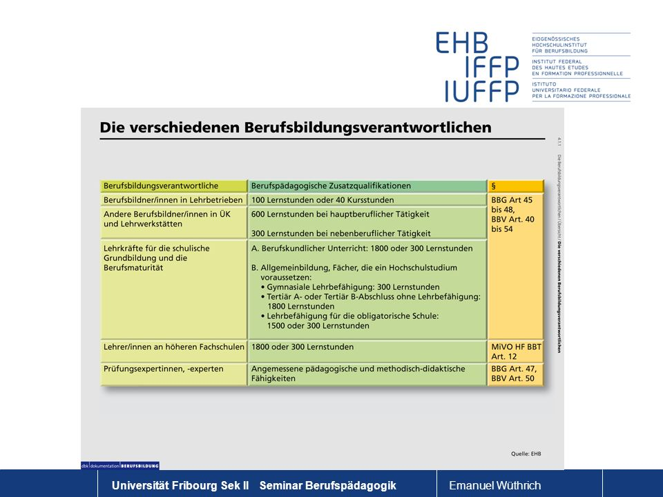 Emanuel Wüthrich Universität Fribourg Sek II Seminar Berufspädagogik