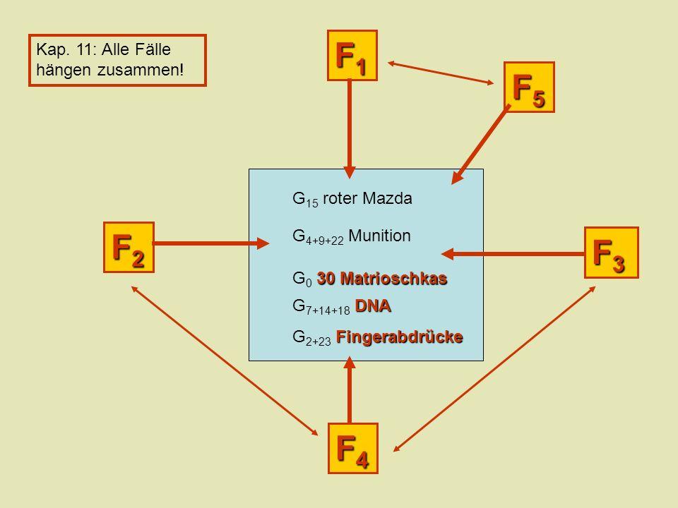 F4F4F4F4 F3F3F3F3 F2F2F2F2 F1F1F1F1 G 15 roter Mazda G 4+9+22 Munition 30 Matrioschkas G 0 30 Matrioschkas DNA G 7+14+18 DNA Fingerabdrücke G 2+23 Fingerabdrücke Kap.