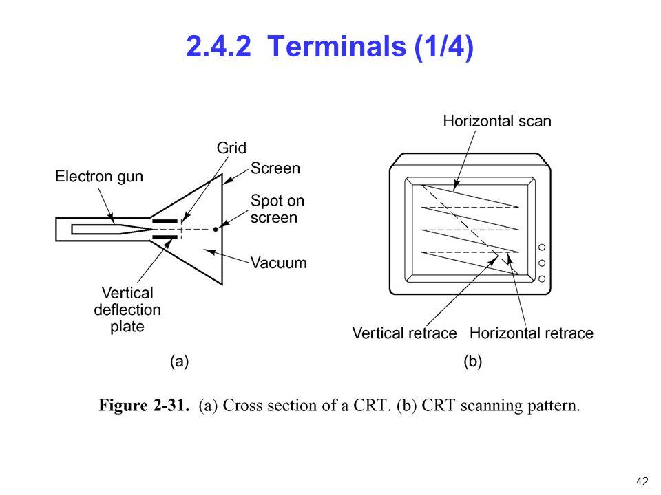42 2.4.2 Terminals (1/4)