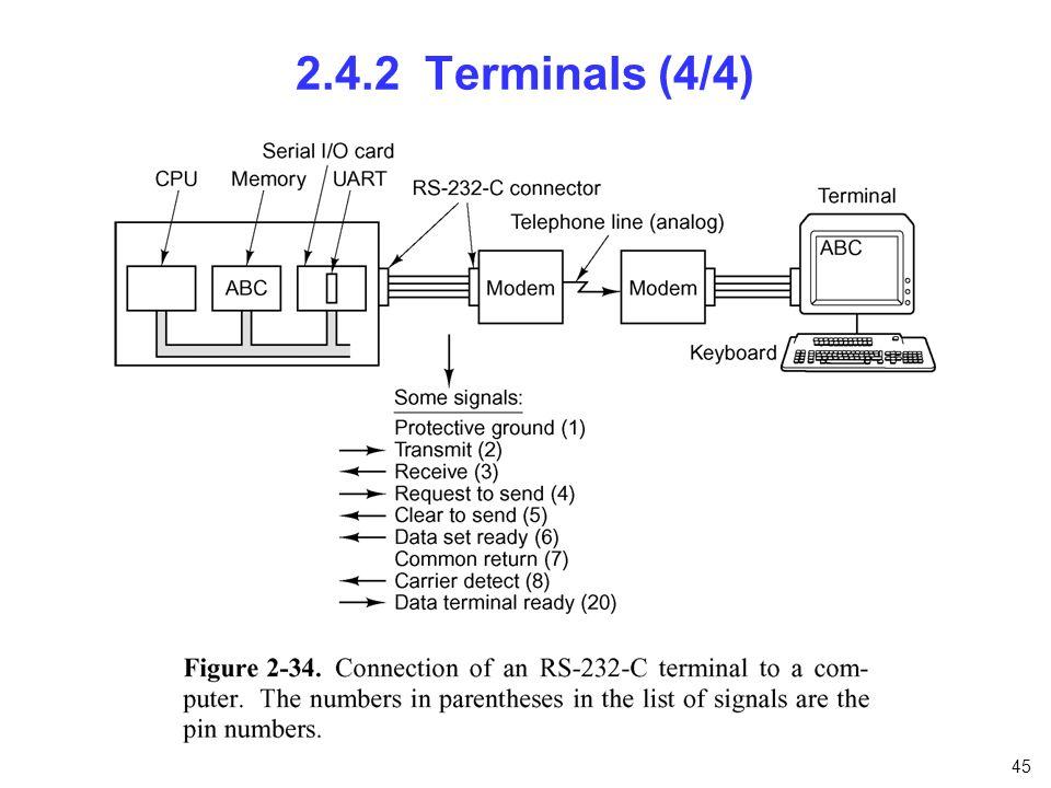 45 2.4.2 Terminals (4/4)