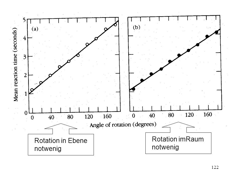 122 Rotation in Ebene notwenig Rotation imRaum notwenig