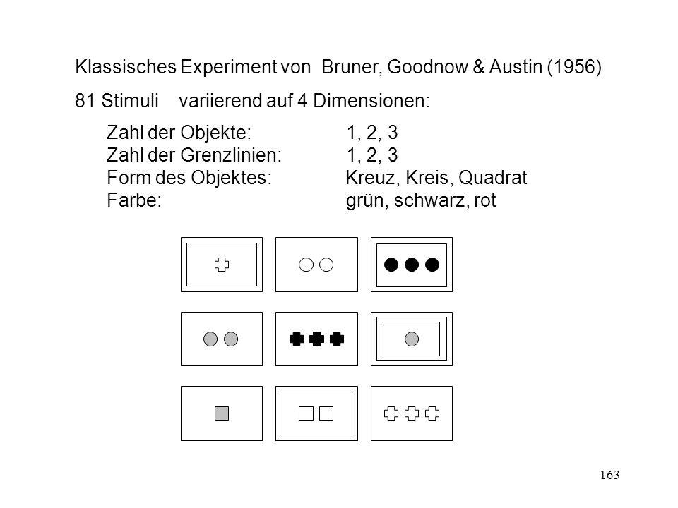 163 Klassisches Experiment von Bruner, Goodnow & Austin (1956) 81 Stimuli variierend auf 4 Dimensionen: Zahl der Objekte: 1, 2, 3 Zahl der Grenzlinien