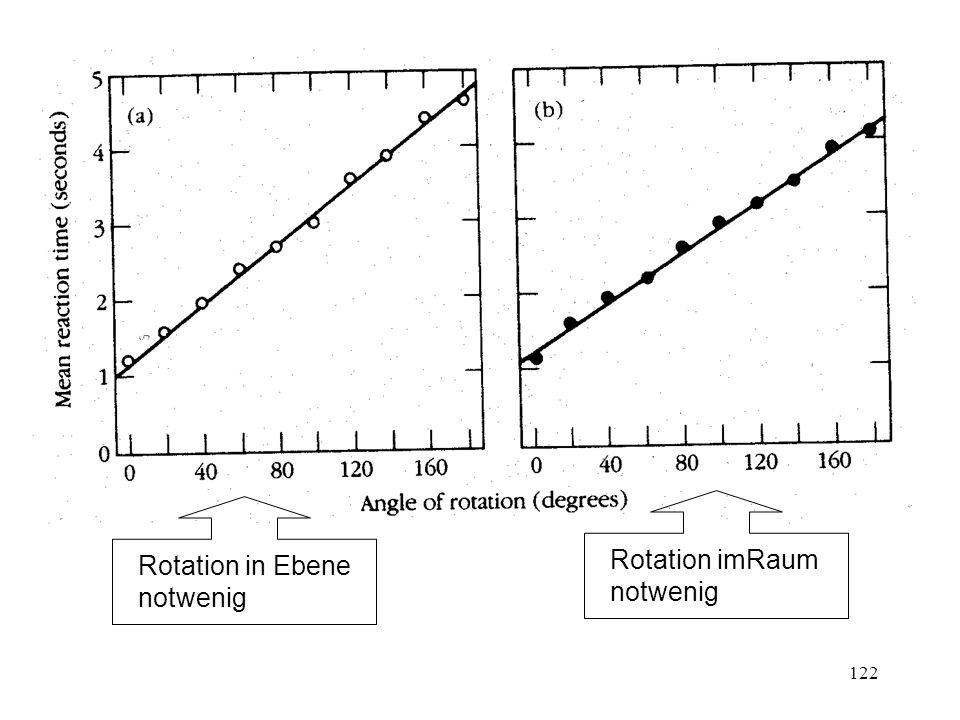 163 Klassisches Experiment von Bruner, Goodnow & Austin (1956) 81 Stimuli variierend auf 4 Dimensionen: Zahl der Objekte: 1, 2, 3 Zahl der Grenzlinien: 1, 2, 3 Form des Objektes: Kreuz, Kreis, Quadrat Farbe: grün, schwarz, rot