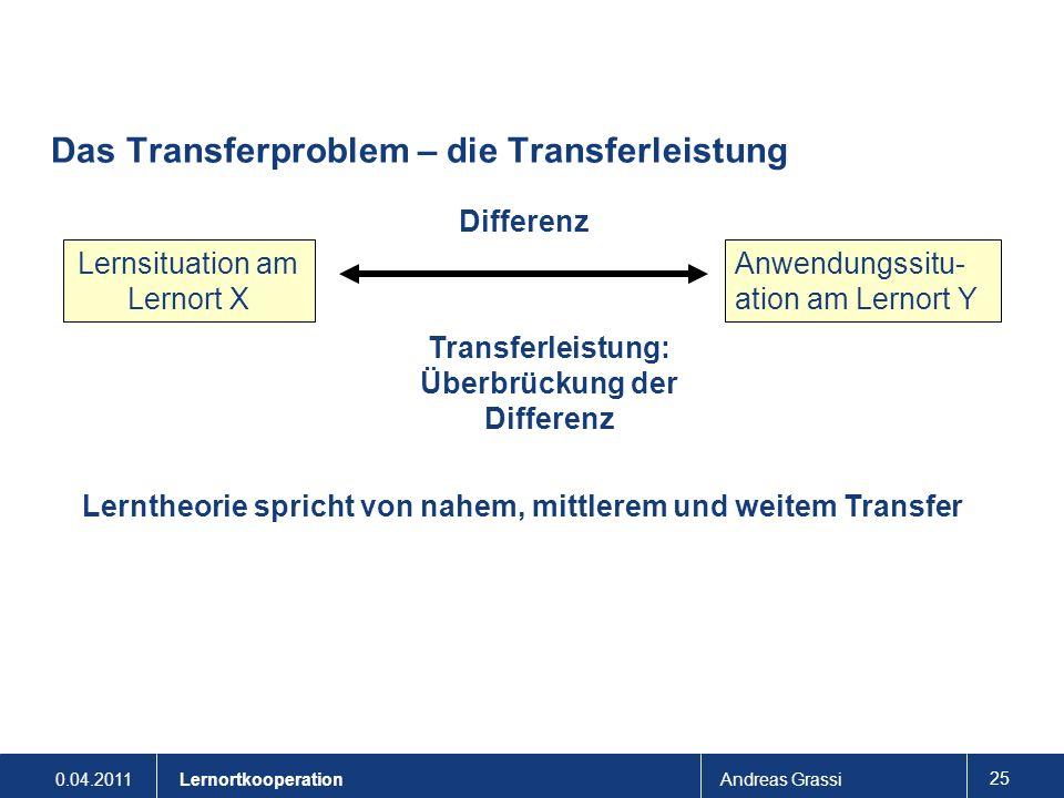 0.04.2011Andreas Grassi 25 Lernortkooperation Das Transferproblem – die Transferleistung Lernsituation am Lernort X Anwendungssitu- ation am Lernort Y