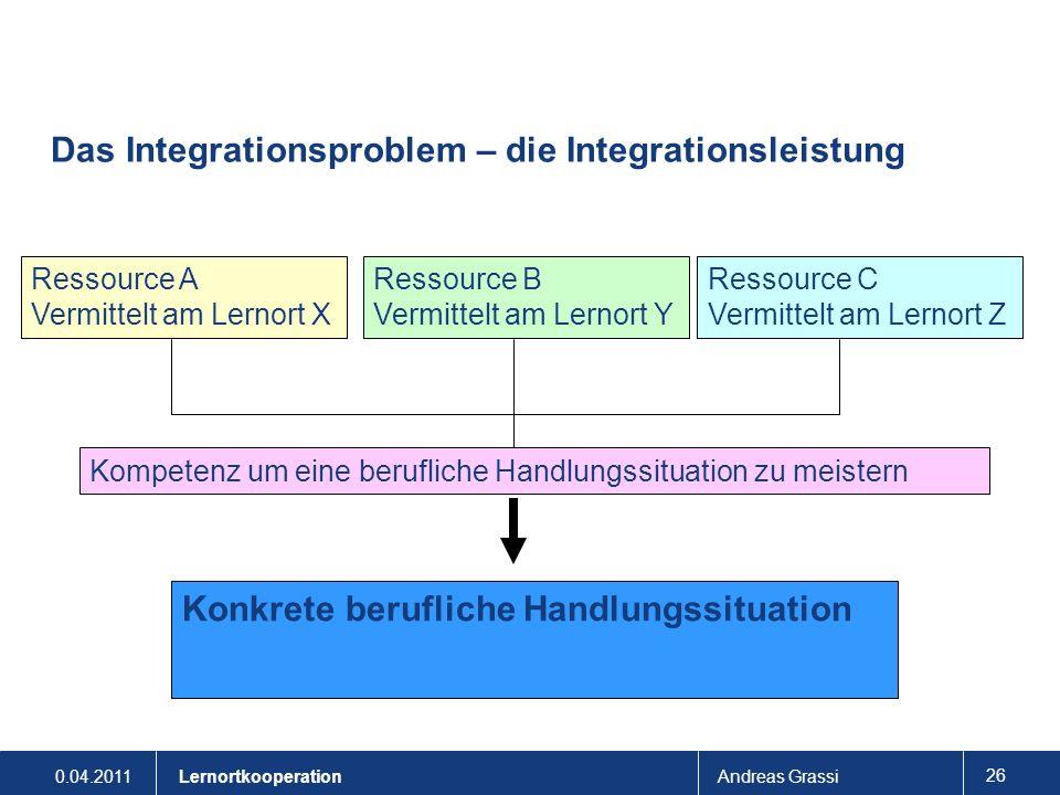 0.04.2011Andreas Grassi 26 Lernortkooperation Das Integrationsproblem – die Integrationsleistung Ressource A Vermittelt am Lernort X Ressource B Vermi