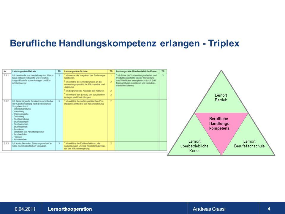 0.04.2011Andreas Grassi 35 Lernortkooperation Ergebnisse: Lernortübergreifende Zusammenarbeit Aufwand für Vernetzung ist sehr gross und erfordert grosse Bereitschaft zur Zusammenarbeit.