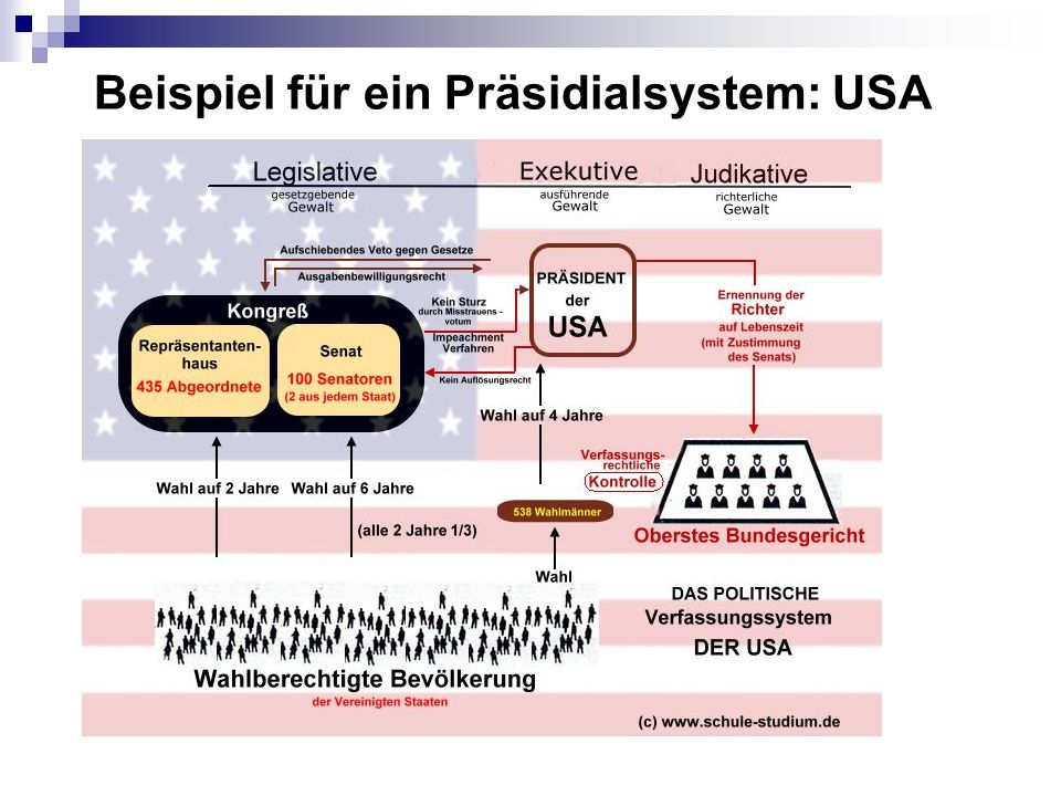 Beispiel für ein Präsidialsystem: USA