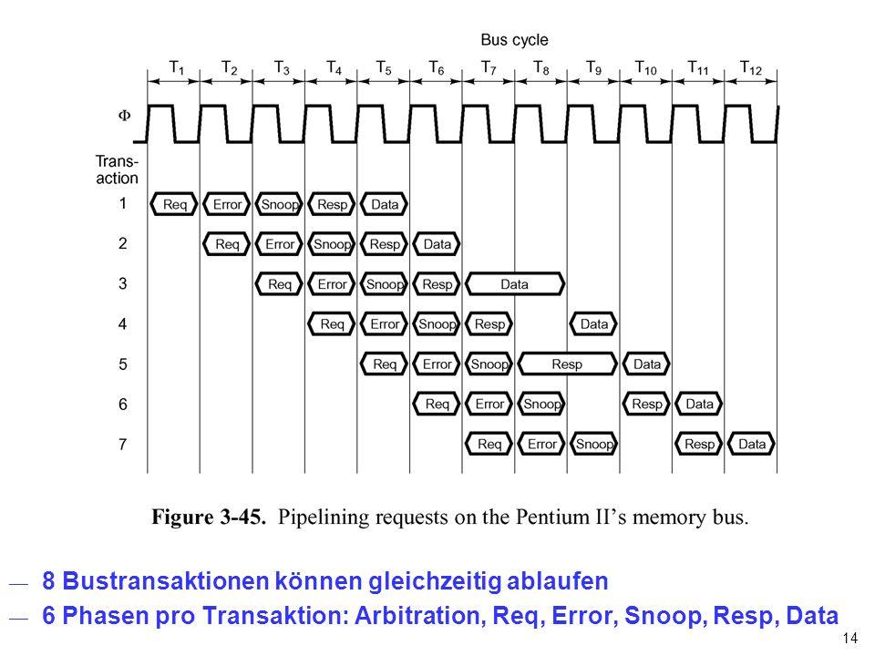 14 8 Bustransaktionen können gleichzeitig ablaufen 6 Phasen pro Transaktion: Arbitration, Req, Error, Snoop, Resp, Data