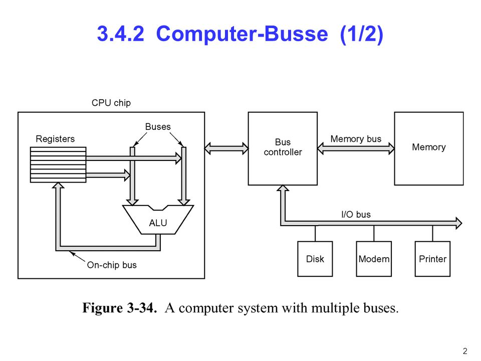 3 3.4.2 Computer-Busse (2/2)